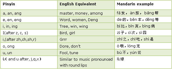 Vowel sound table